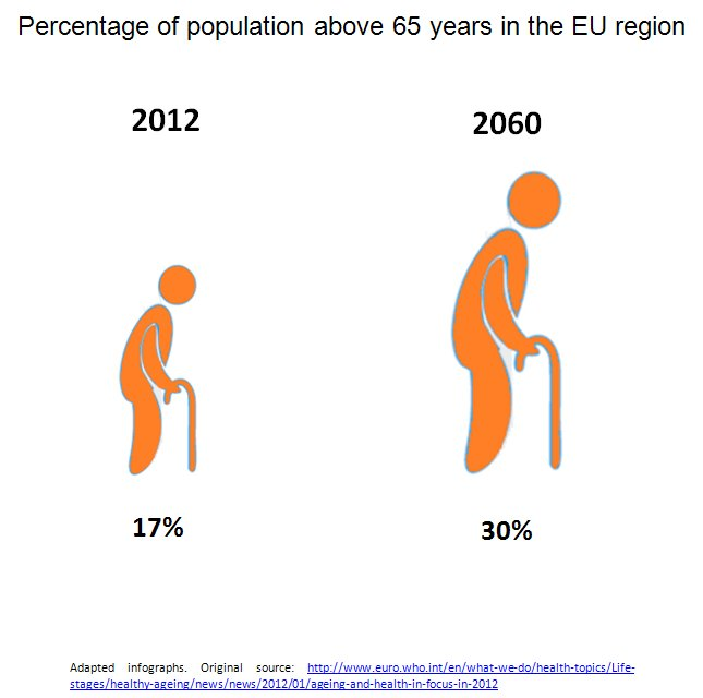 Percentage of population above 65 years in the EU region